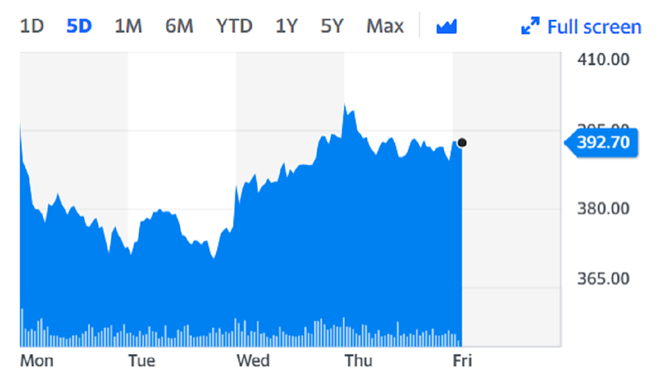 TUI shares rose on Friday. Chart: Yahoo Finance