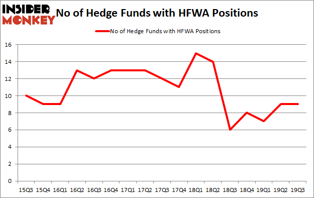 Is HFWA A Good Stock To Buy?