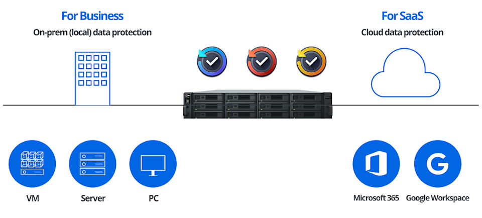 Active Backup centralises backup tasks for physical virtual environment and SaaS service. ― Picture courtesy of Synology
