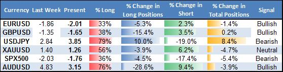 ssi_table_story_body_Picture_17.png, Forex Trading Crowds Bet on US Dollar Bounce - Trades Look Attractive