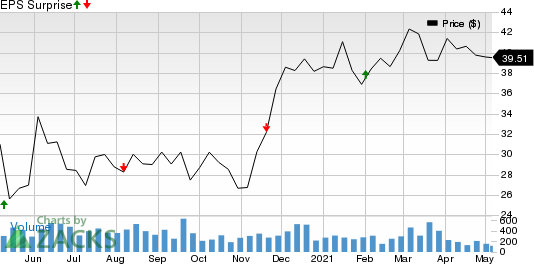 The RMR Group Inc. Price and EPS Surprise