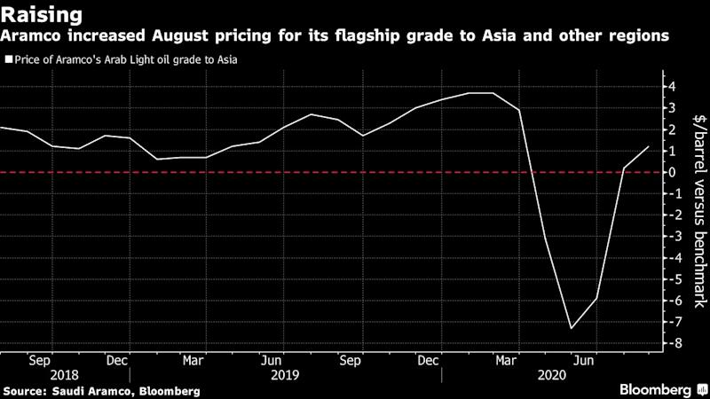 Saudis Raise Oil Pricing to U.S., Asia as Demand Recovers