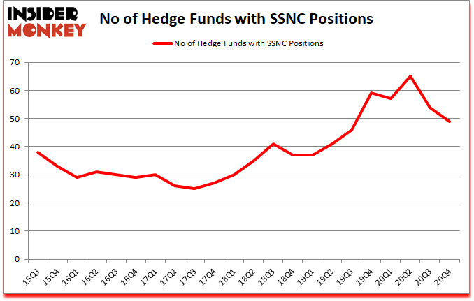 Is SSNC A Good Stock To Buy?