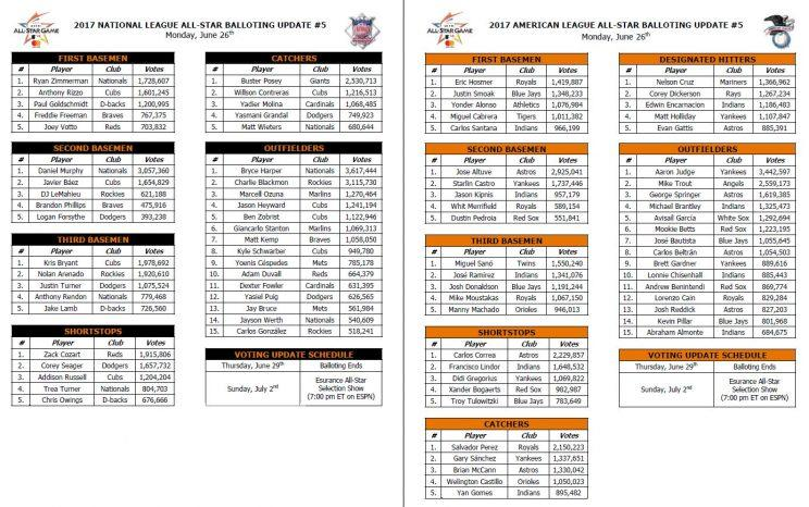 MLB All-Star vote tallies released Monday by the league. (MLB)