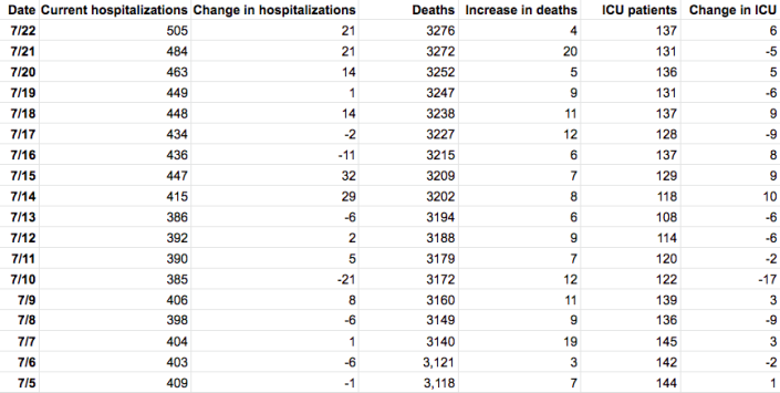 Table by Patch. Source: Maryland Department of Health.