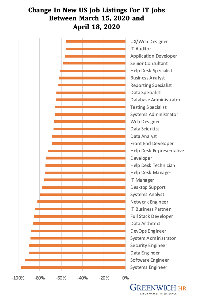 Change in new US job listings for IT jobs between March 15, 2020 and April 18, 2020