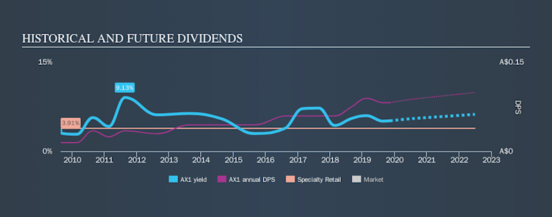 ASX:AX1 Historical Dividend Yield, November 11th 2019