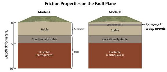 """It was widely believed that creep events observed on San Andreas fault were from the conditionally stable zone in Model A, however, the new study shows that they come from a much shallower source embedded within the uppermost """"stable"""" layer."""