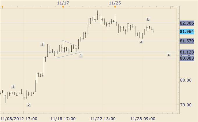 FOREX_Technical_Analysis_British_Pound_Slips_in_Early_Week_Trading_body_usdjpy.png, FOREX Technical Analysis: British Pound Slips in Early Week Trading