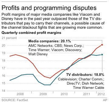 Behind the TV channel blackouts: stalling profits