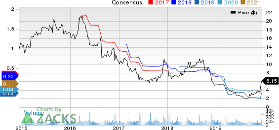 Express, Inc. Price and Consensus