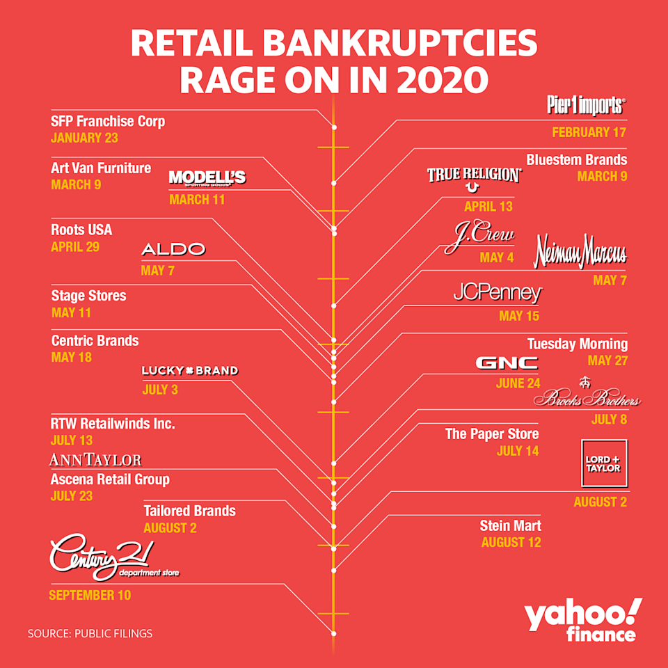 Retail bankruptcies 2020