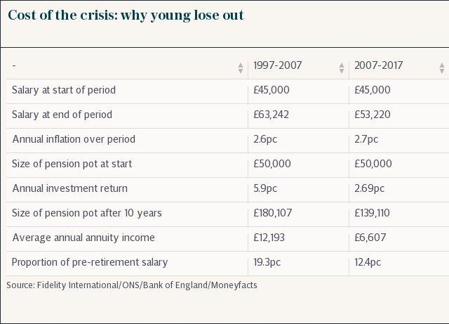 Cost of the crisis: why young lose out