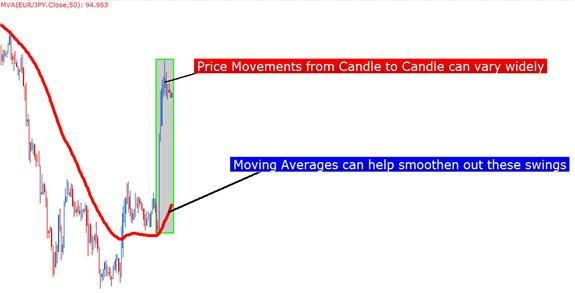 Trading_with_Moving_Averages_body_Picture_6.png, Trading with Moving Averages