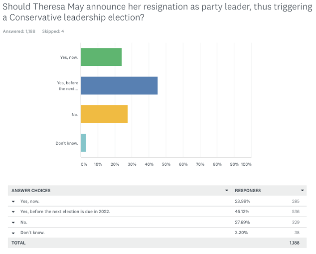 Theresa May's popularity among Tory party members has dipped in the last month (ConHome)