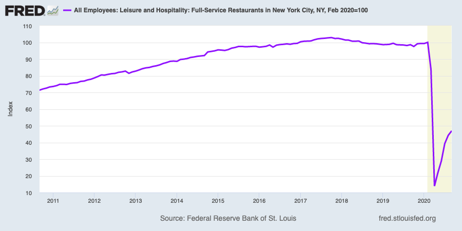 Overall employment at New York City full-service restaurants is down more than 50% from levels that prevailed just before the pandemic. (Source: FRED)
