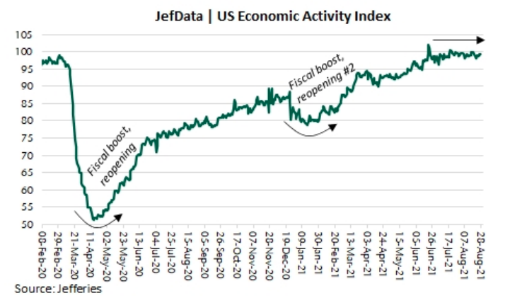 Economic activity has been flat over the last few months, but at a level similar to what prevailed just before the pandemic hit in the winter of 2020. (Source: Jefferies)