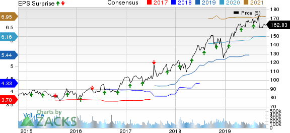 Automatic Data Processing, Inc. Price, Consensus and EPS Surprise