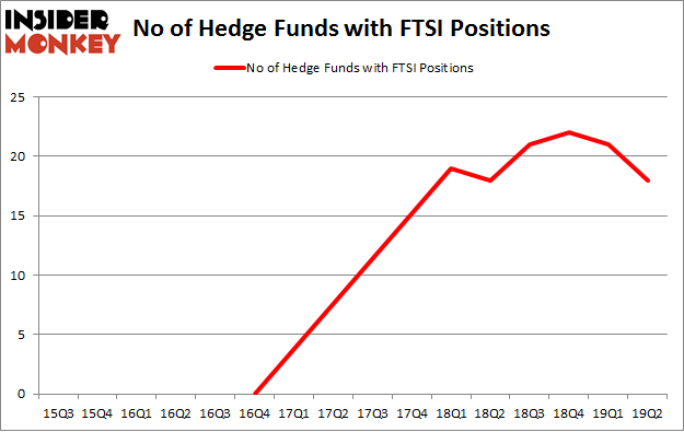 No of Hedge Funds with FTSI Positions
