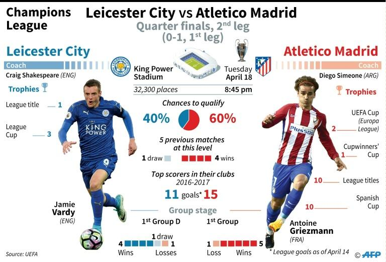 Champions League: Leicester City vs Atletico Madrid