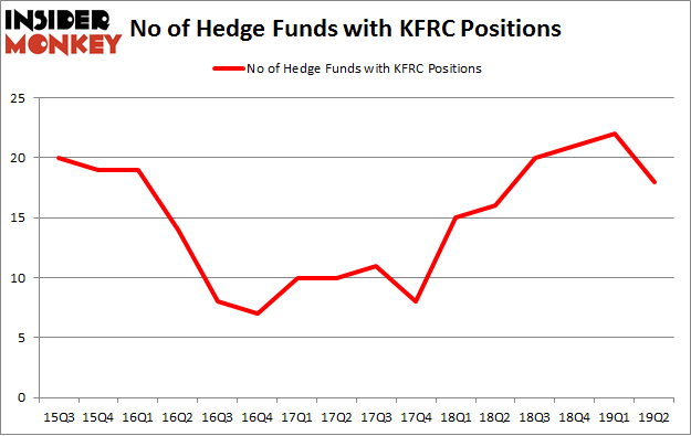 No of Hedge Funds with KFRC Positions