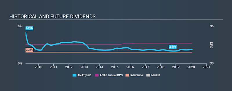 NasdaqGS:ANAT Historical Dividend Yield, January 20th 2020