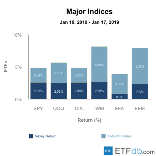 Etfdb.com major indices jan 18 2019