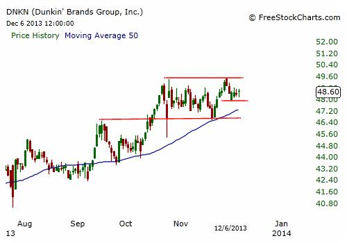 DNKN Stock Chart - Daily