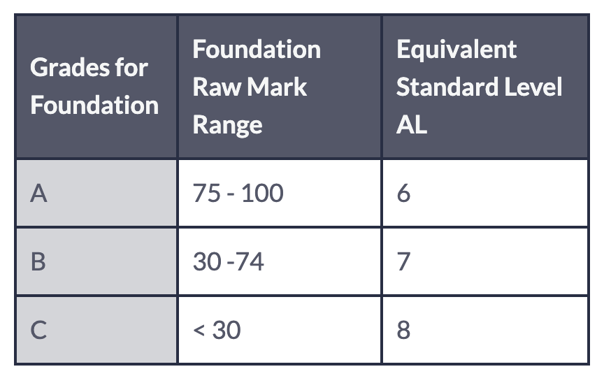Achievement Levels for Foundation Subjects. (MOE website)