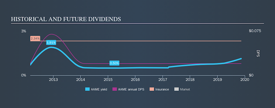 NasdaqGM:AAME Historical Dividend Yield, November 13th 2019