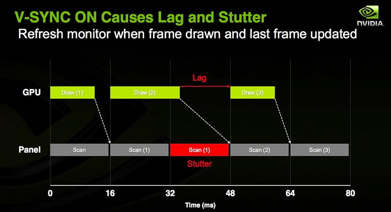With V-Sync on, any drop in frame rates below the maximum frame rate cap can present as noticeable lag or stuttering. (Image Source: NVIDIA)