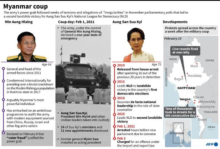 Factfile on the military coup in Myanmar