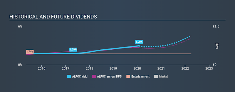 ENXTPA:ALFOC Historical Dividend Yield, January 27th 2020