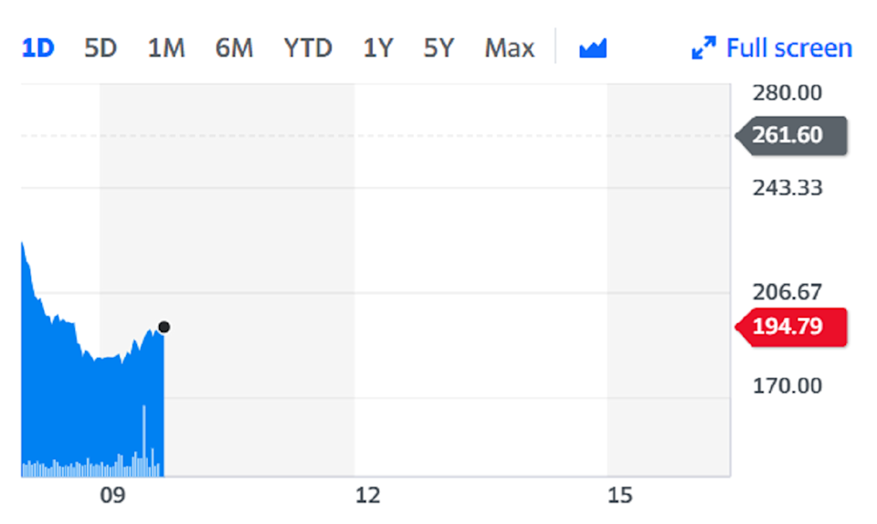 Shares slumped more than 25% on Monday on the back of the investigation news. Chart: Yahoo Finance