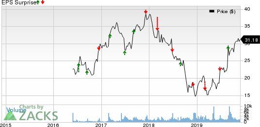 GMS Inc. Price and EPS Surprise