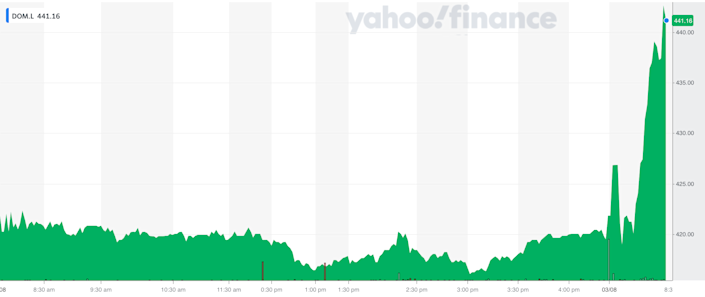 Domino's Pizza shares jumped on news of the increased shareholder payout. Photo: Yahoo Finance UK