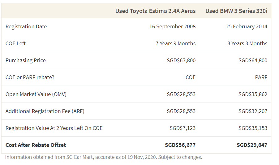 This table shows the potential cost offset after COE or PARF rebates depending on the age of your used car