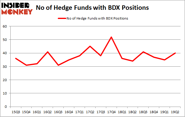 No of Hedge Funds with BDX Positions