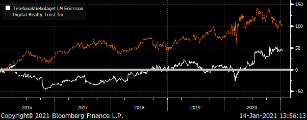 A chart showing Ericsson (ERIC) & Digital Realty Trust (DLR)'s Total Return from 2016 to 2021.