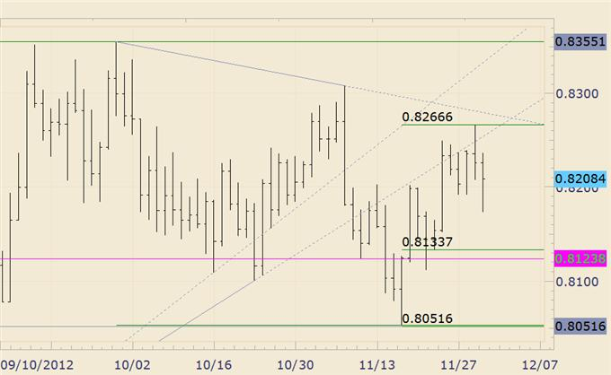 FOREX_Analysis_USDJPY_Surprise_Decline_Around_the_Corner_body_nzdusd.png, FOREX Analysis: USD/JPY Surprise Decline Around the Corner?