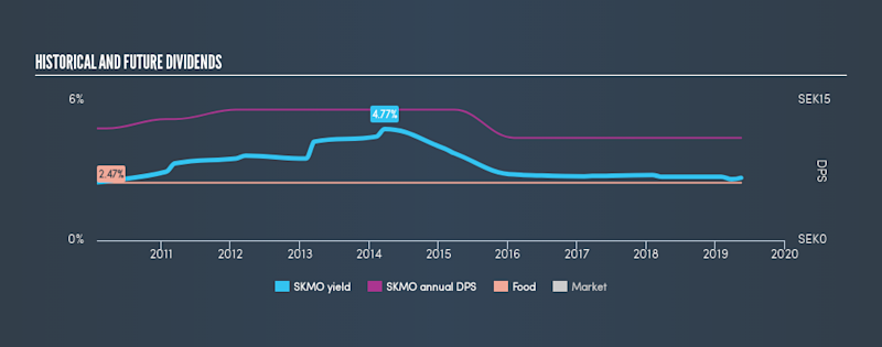 OM:SKMO Historical Dividend Yield, May 15th 2019