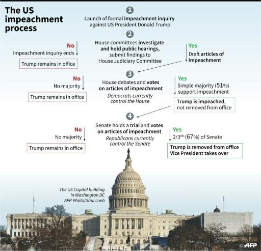 Diagram on what could happen next in the US impeachment inquiry on President Donald Trump