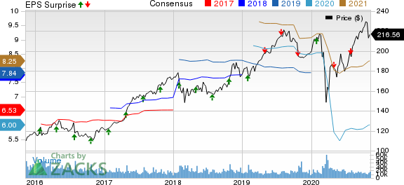 McDonalds Corporation Price, Consensus and EPS Surprise
