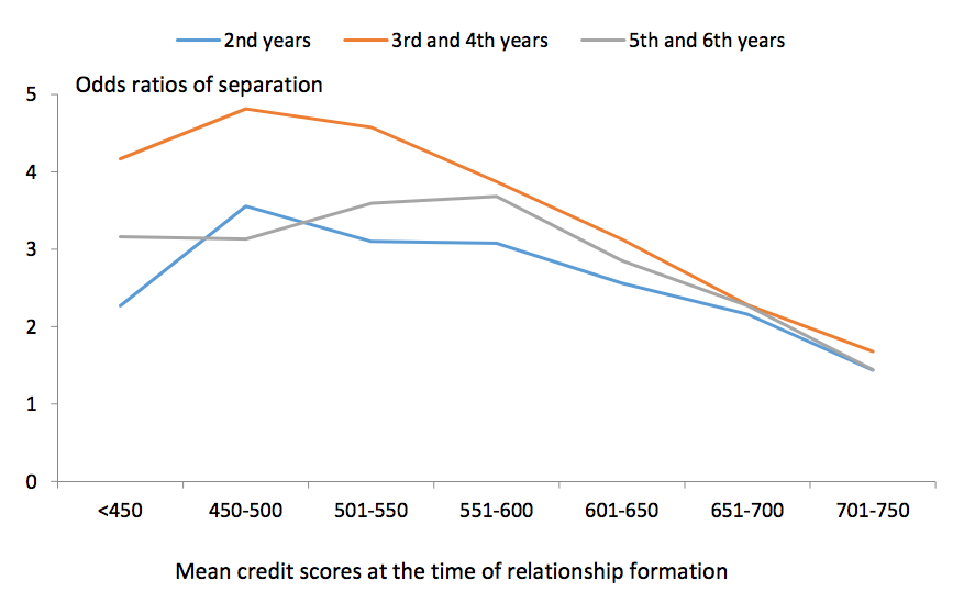 chart credit scores and committed relationships 2