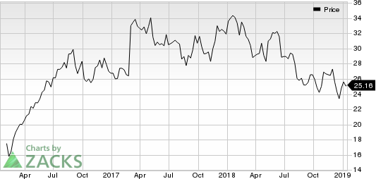 GCP Applied Technologies Inc. Price