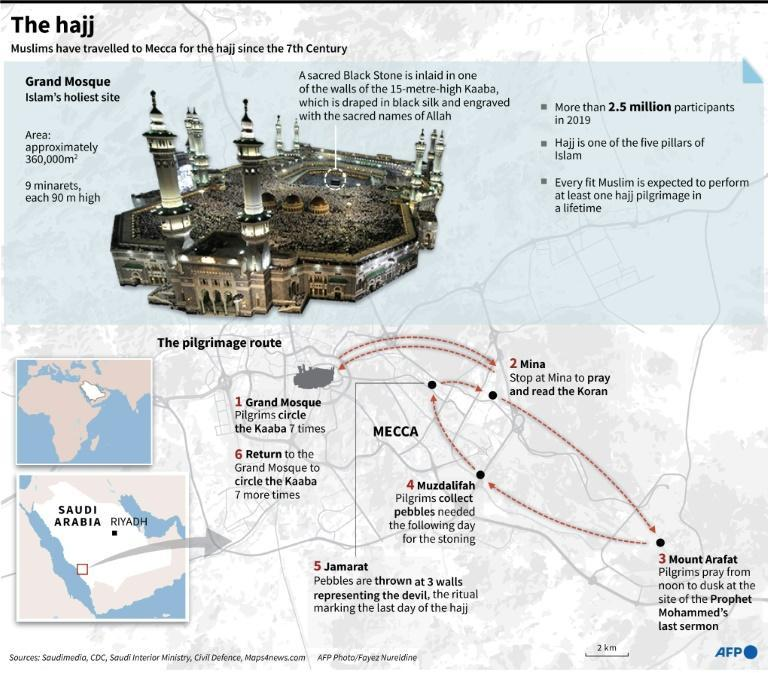 Graphic on the annual hajj, dramatically downscaled this year due to the coronavirus pandemic (AFP Photo/Gal ROMA)
