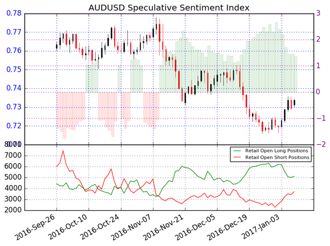 Australian Dollar Forecast Unclear versus US Dollar