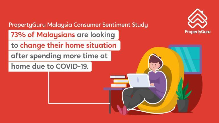 PropertyGuru: 73% Malaysians Looking to Renovate, Own, or Move Homes Due to COVID-19 Impact on Living Space