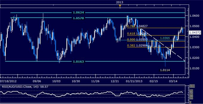 Forex_AUDUSD_Technical_Analysis_03.27.2013_body_Picture_5.png, AUD/USD Technical Analysis 03.27.2013