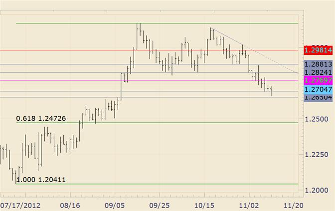 FOREX_Technical_Analysis_EURUSD_Supported_before_12650_body_eurusd.png, FOREX Technical Analysis: EUR/USD Supported before 12650